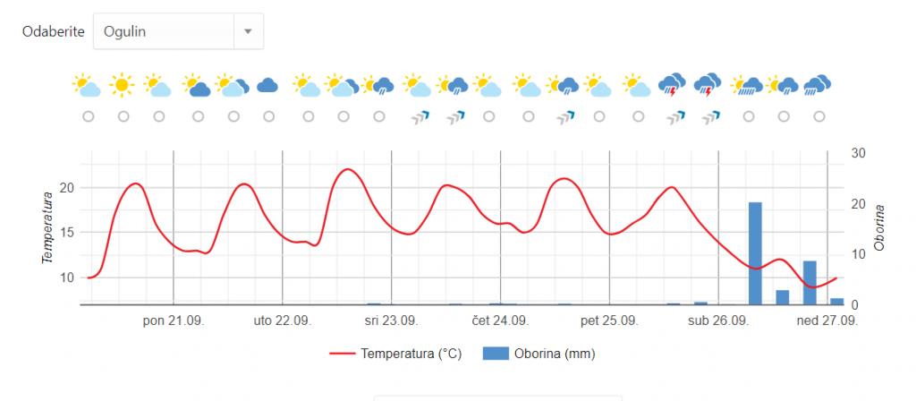 Ogulin.eu Zadnja ljetna nedjelja za boravak vani